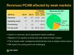 revenues pcam affected by weak markets