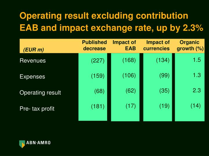 Operating result excluding contribution EAB and impact exchange rate, up by 2.3%