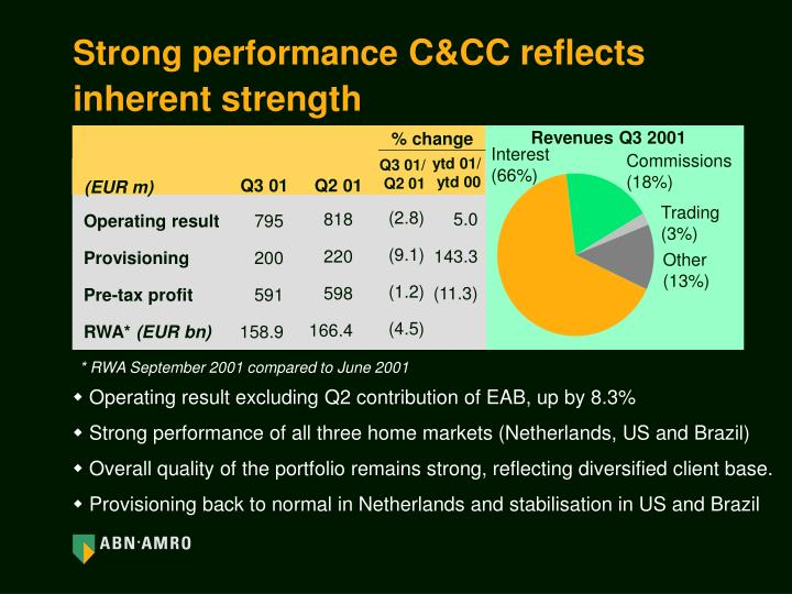 Strong performance