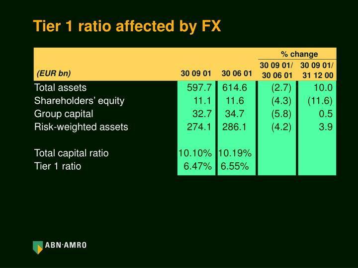 Tier 1 ratio affected by FX