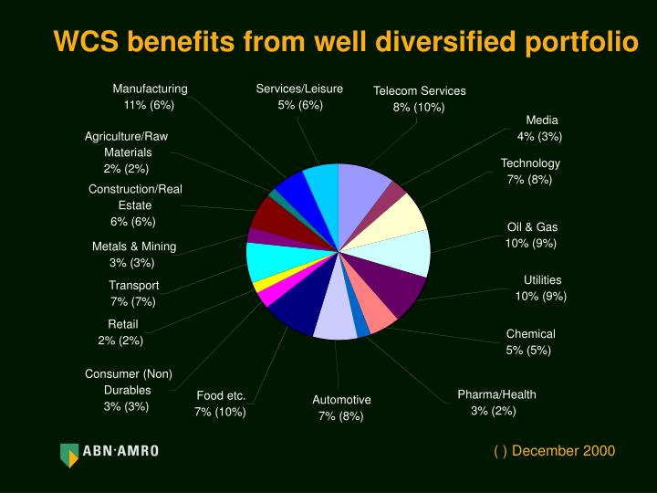 WCS benefits from well diversified portfolio