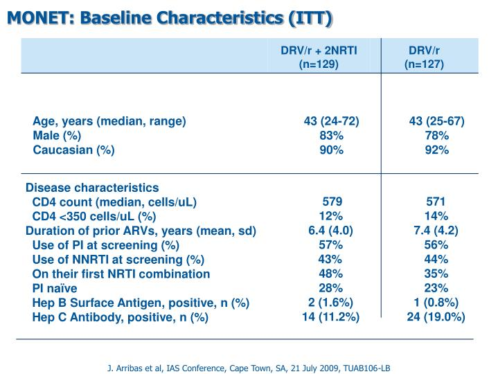 MONET: Baseline Characteristics (ITT)
