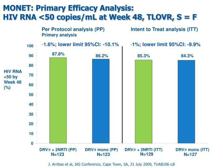 MONET: Primary Efficacy Analysis: