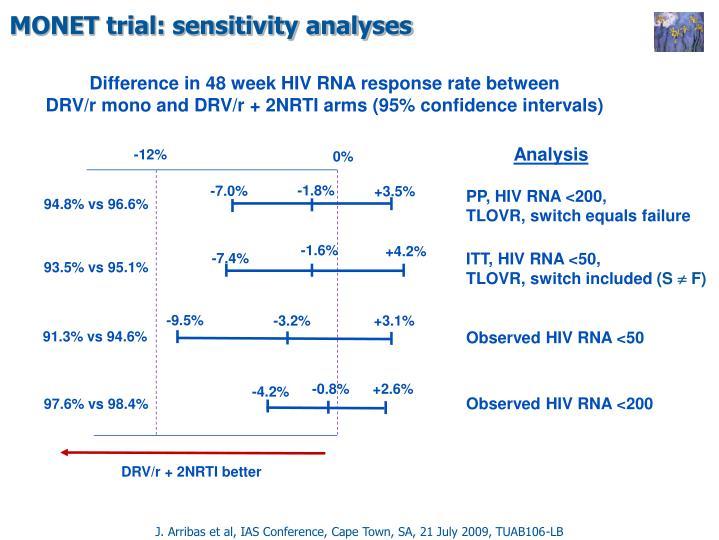 MONET trial: sensitivity analyses