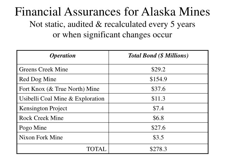 Financial Assurances for Alaska Mines