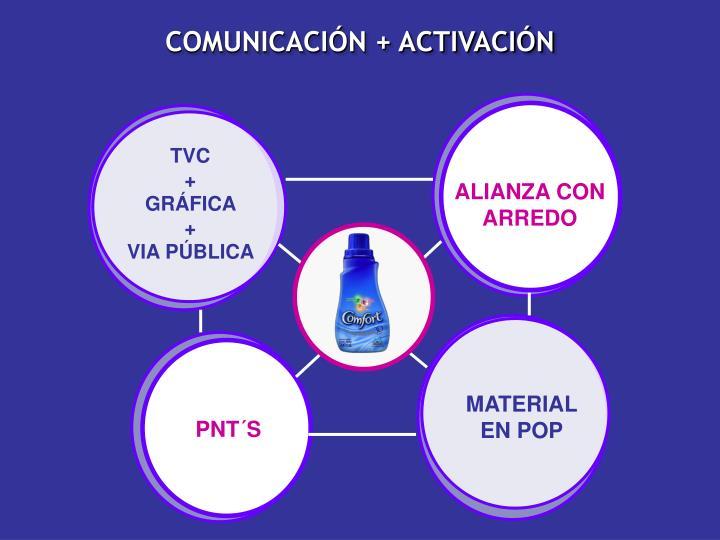 COMUNICACIÓN + ACTIVACIÓN