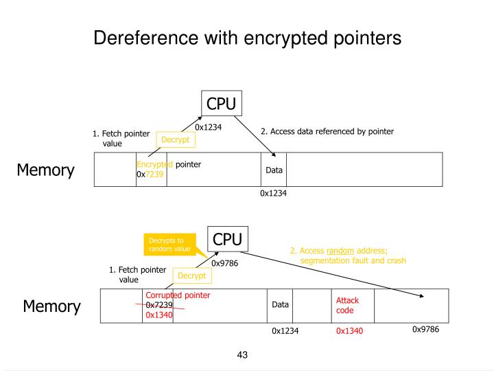 Dereference with encrypted pointers