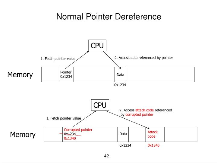 Normal Pointer Dereference