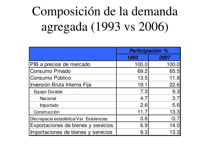 Composición de la demanda agregada (1993 vs 2006)