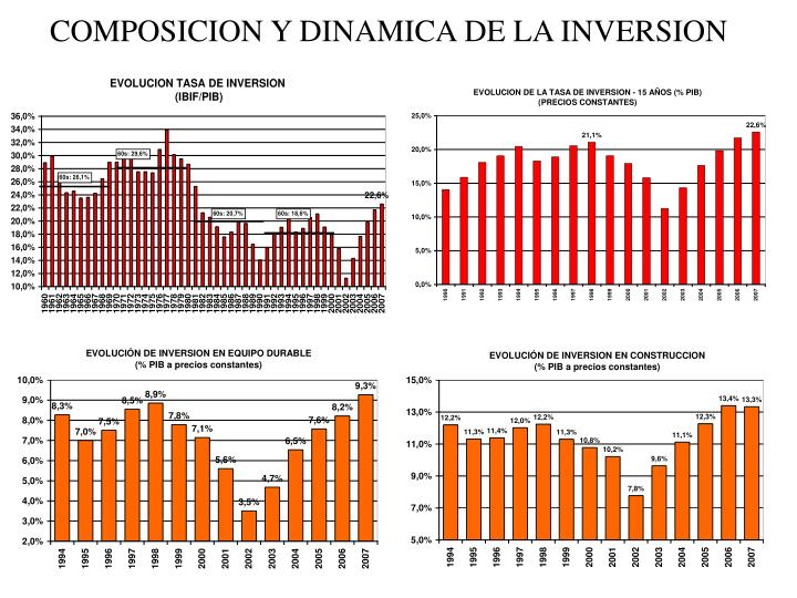COMPOSICION Y DINAMICA DE LA INVERSION