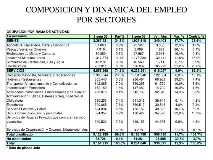 COMPOSICION Y DINAMICA DEL EMPLEO POR SECTORES