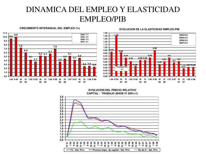 DINAMICA DEL EMPLEO Y ELASTICIDAD EMPLEO/PIB
