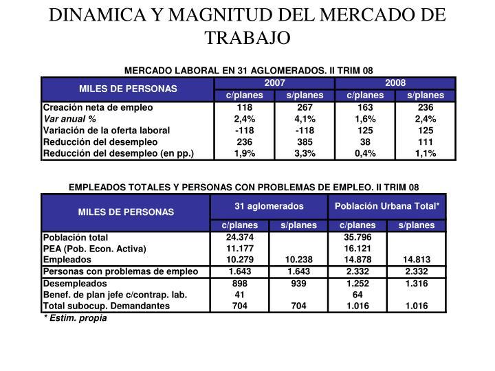 DINAMICA Y MAGNITUD DEL MERCADO DE TRABAJO