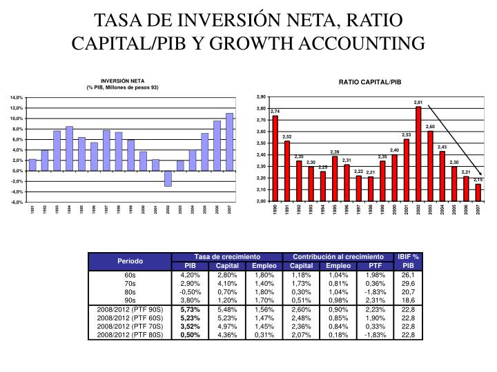 TASA DE INVERSIÓN NETA, RATIO CAPITAL/PIB Y GROWTH ACCOUNTING