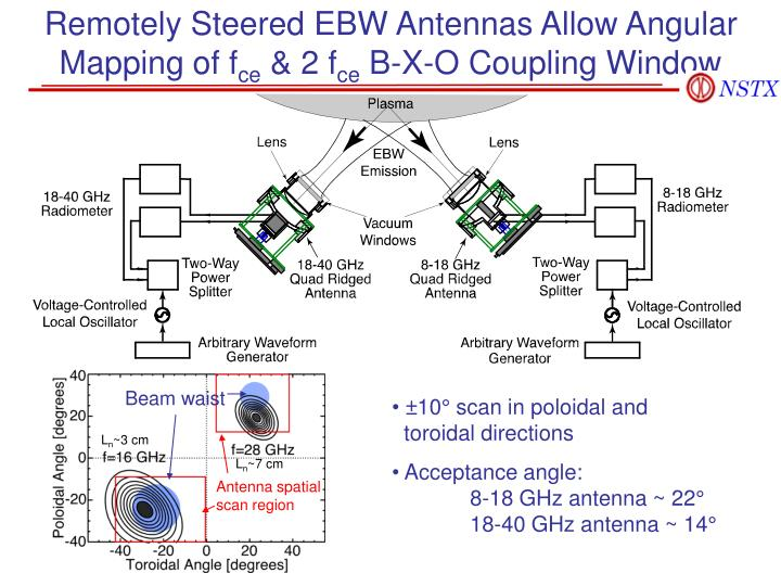 Remotely steered ebw antennas allow angular mapping of f ce 2 f ce b x o coupling window