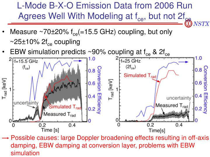 L-Mode B-X-O Emission Data from 2006 Run Agrees Well With Modeling at f