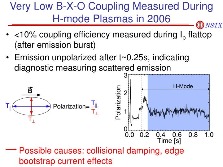 Very Low B-X-O Coupling Measured During H-mode Plasmas in 2006