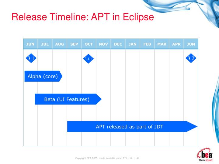 Release Timeline: APT in Eclipse