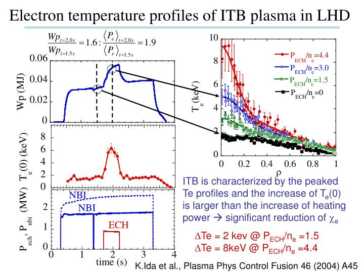 Electron temperature profiles of ITB plasma in LHD