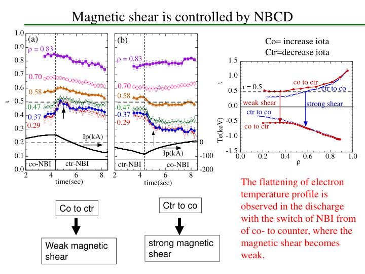 Magnetic shear is controlled by NBCD