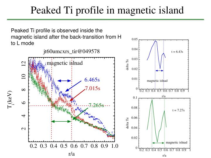 Peaked Ti profile in magnetic island