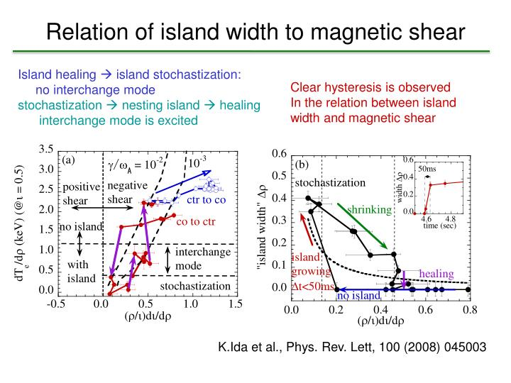 Relation of island width to magnetic shear