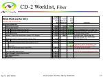 cd 2 worklist fiber