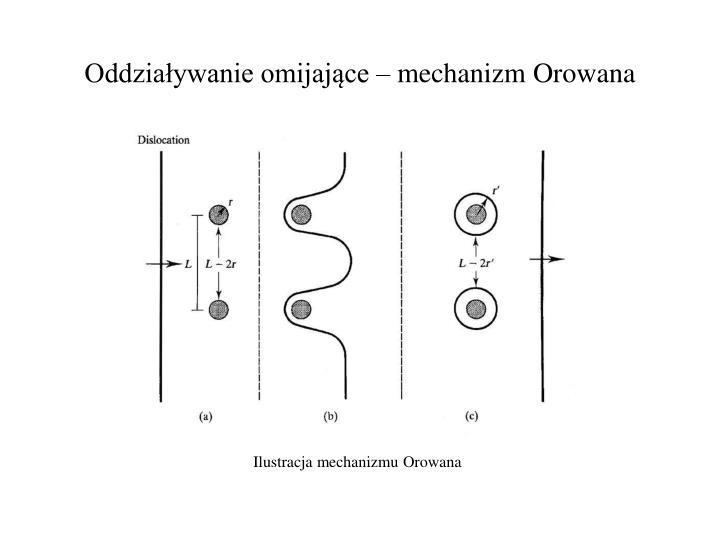 Oddziaływanie omijające – mechanizm Orowana
