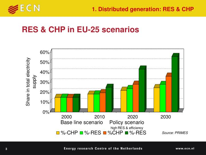 1. Distributed generation: RES & CHP
