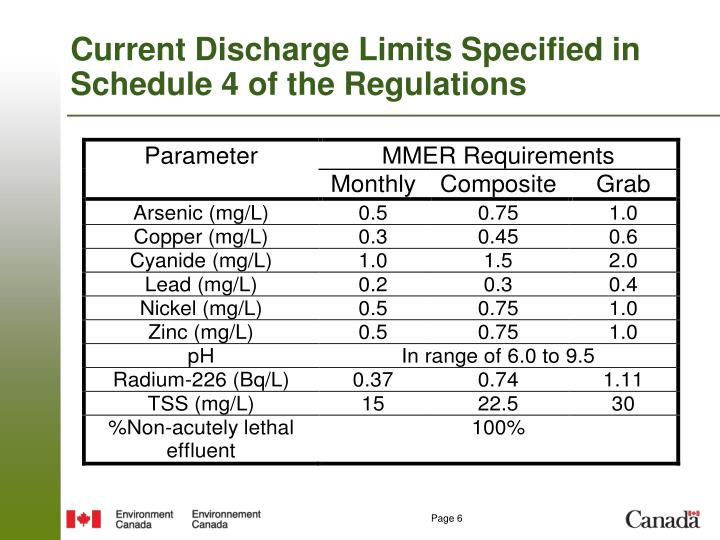 Current Discharge Limits Specified in Schedule 4 of the Regulations