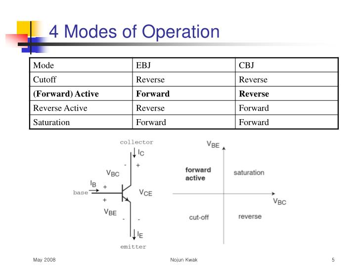 4 Modes of Operation