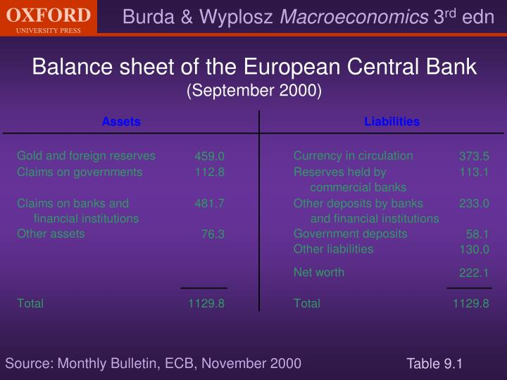 Balance sheet of the European Central Bank