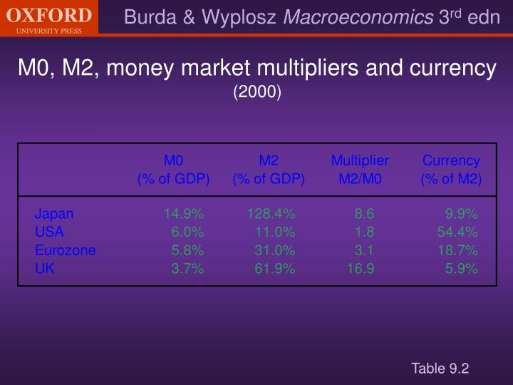 M0, M2, money market multipliers and currency