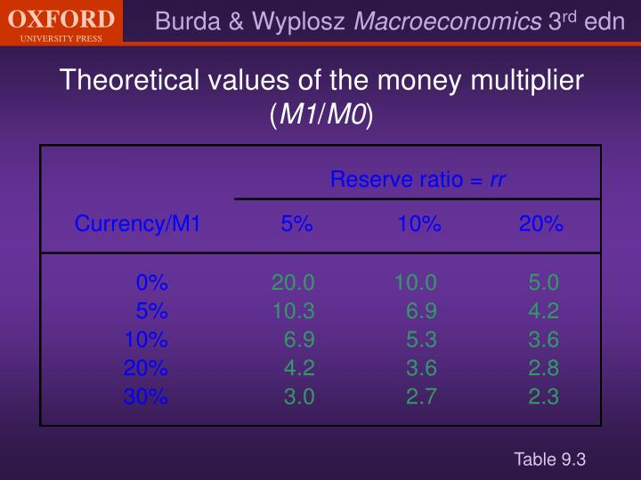 Theoretical values of the money multiplier (