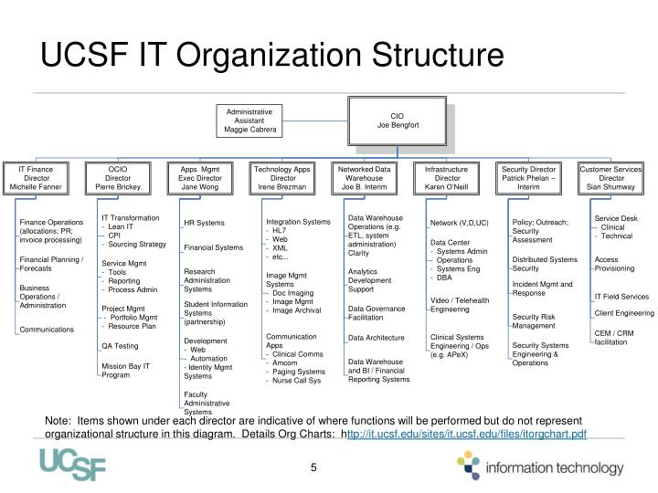UCSF IT Organization Structure