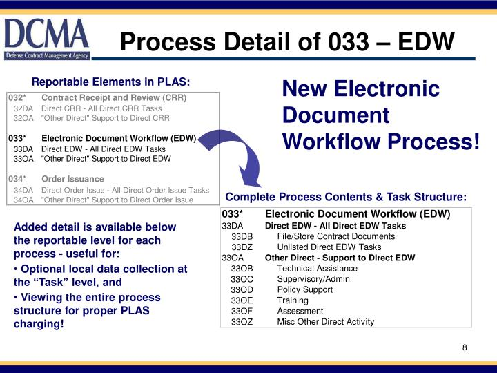 Process Detail of 033 – EDW