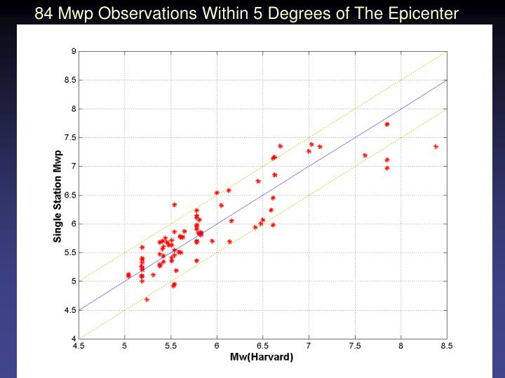 84 Mwp Observations Within 5 Degrees of The Epicenter