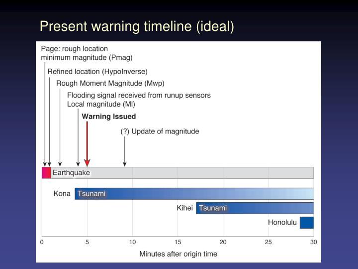 Present warning timeline (ideal)
