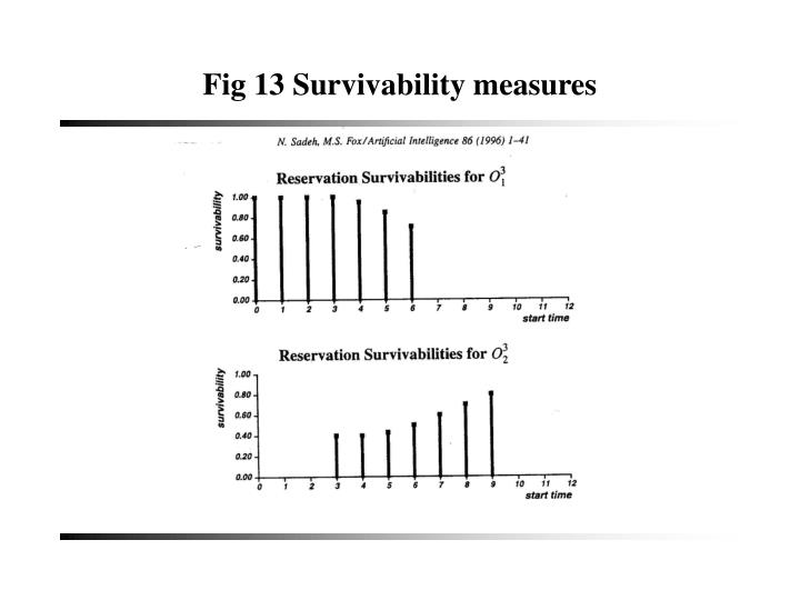 Fig 13 Survivability measures