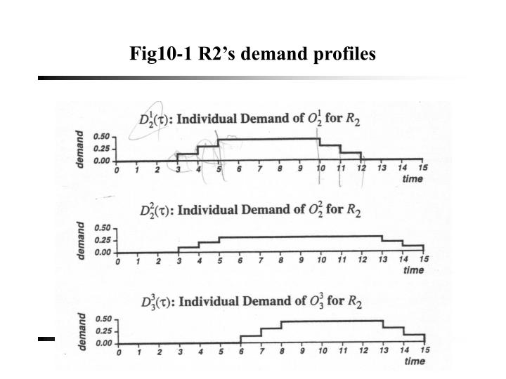 Fig10-1 R2's demand profiles