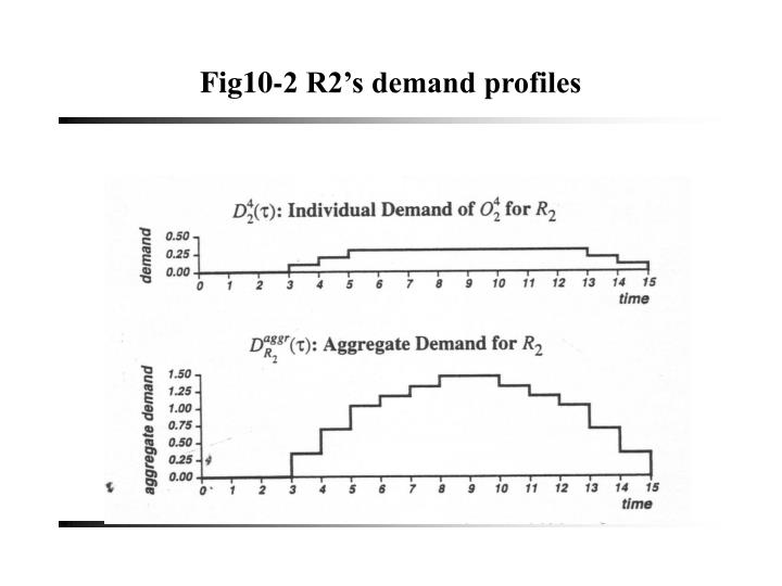 Fig10-2 R2's demand profiles