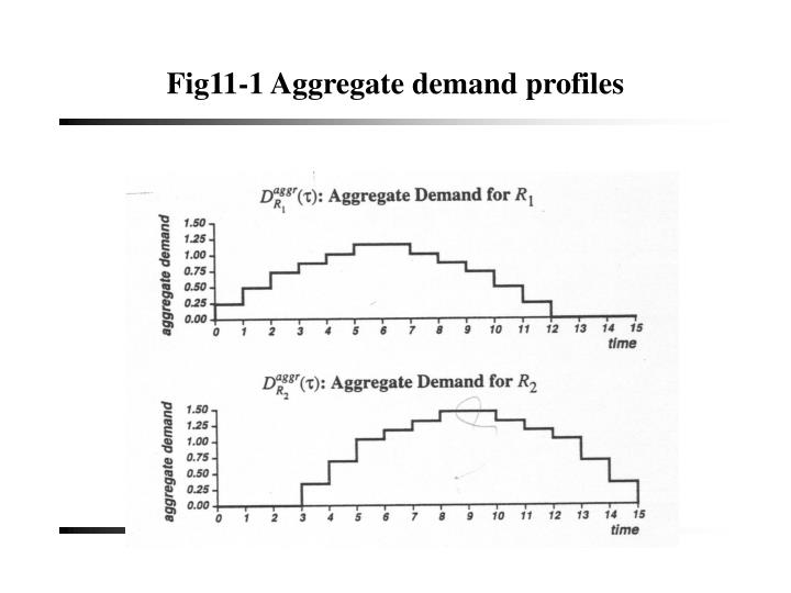 Fig11-1 Aggregate demand profiles