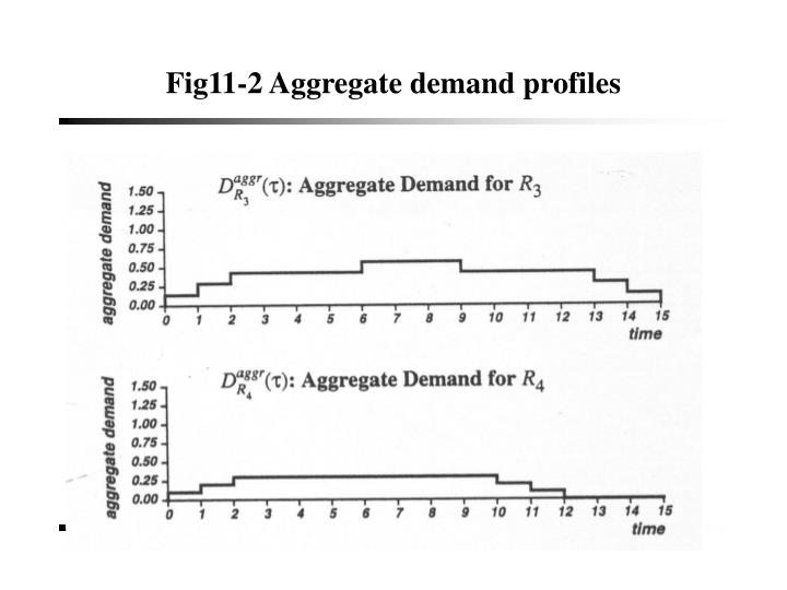 Fig11-2 Aggregate demand profiles