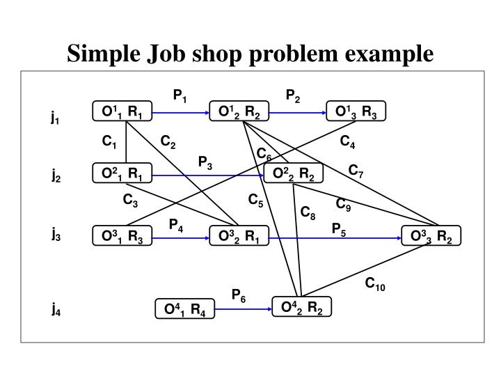 Simple Job shop problem example