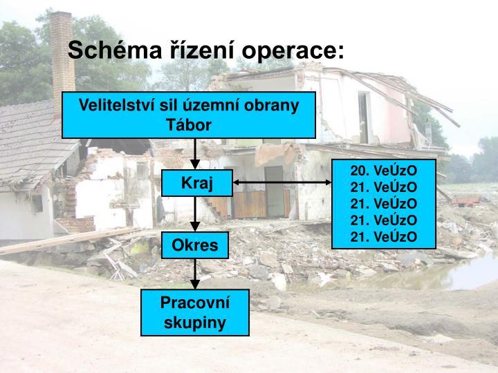 Schéma řízení operace: