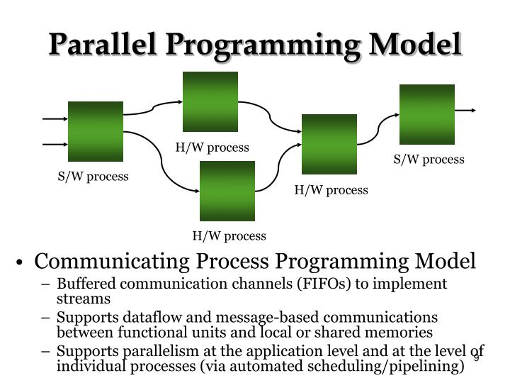 H/W process