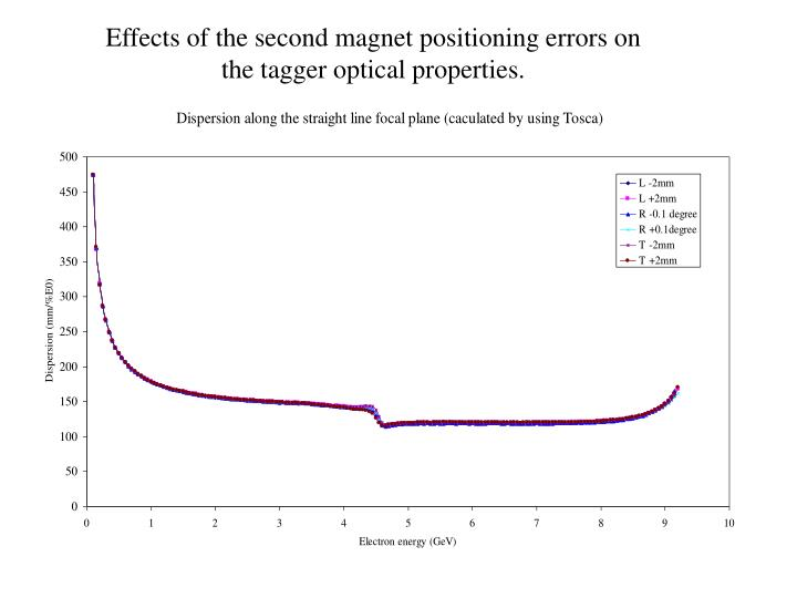 Effects of the second magnet positioning errors on the tagger optical properties.