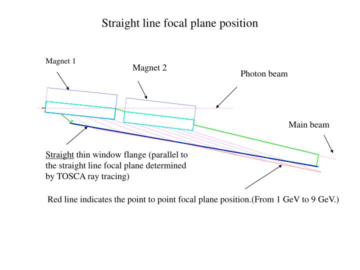 Straight line focal plane position