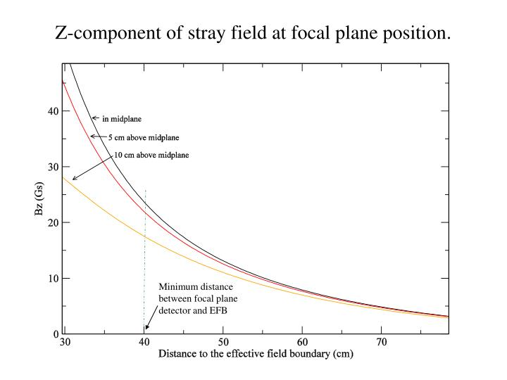 Z-component of stray field at focal plane position.