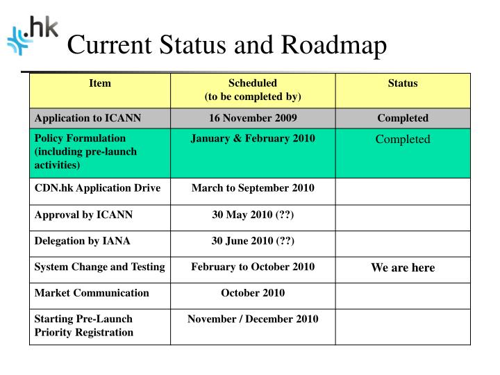 Current Status and Roadmap